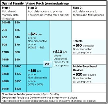 Sprint Family  Share Pack High Res2